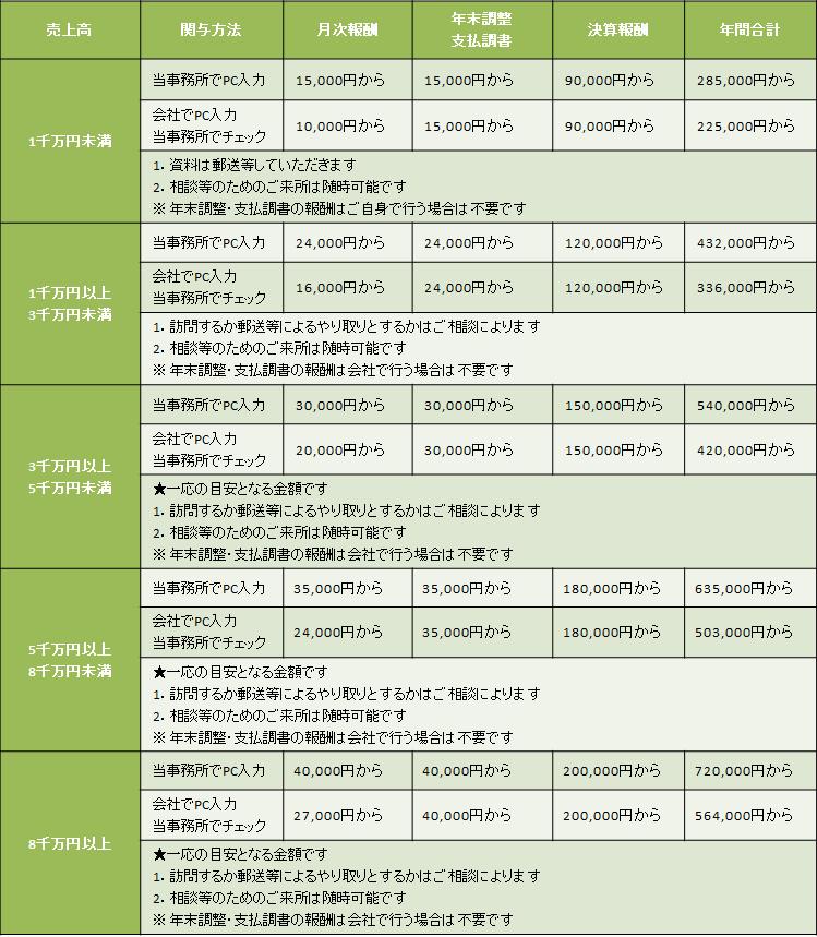 会計事務所_料金_兵頭
