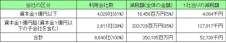 中小企業_研究開発2