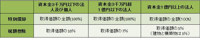 生産性向上設備投資促進税制_1