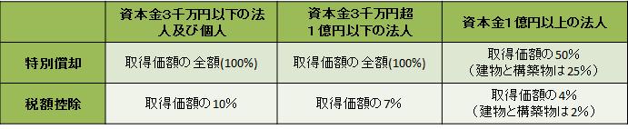 生産性向上設備投資促進税制_2
