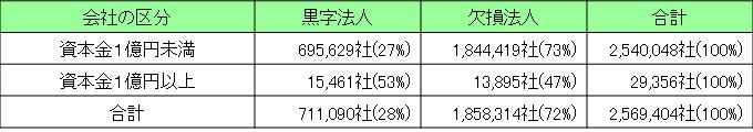 中小企業_研究開発3-1