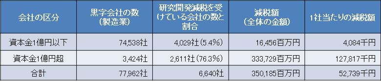 中小企業_研究開発減税