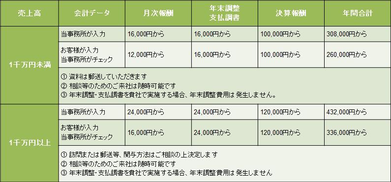 顧問料_税理士_新宿区